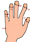 Hand Meridian Tapping Points